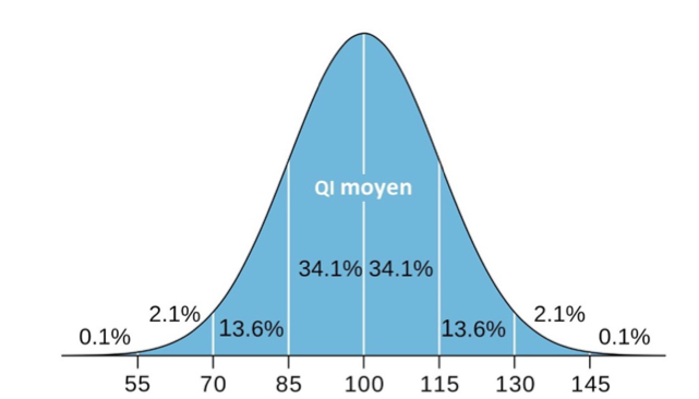 Répartition des QI moyen et hauts potentiels Courbe de Gauss